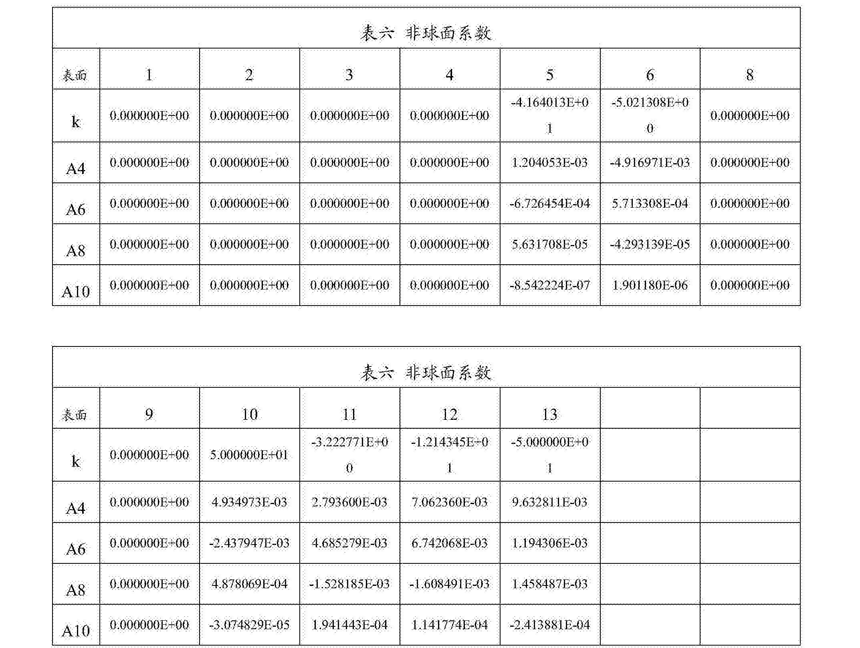 Figure CN108279482AD00331