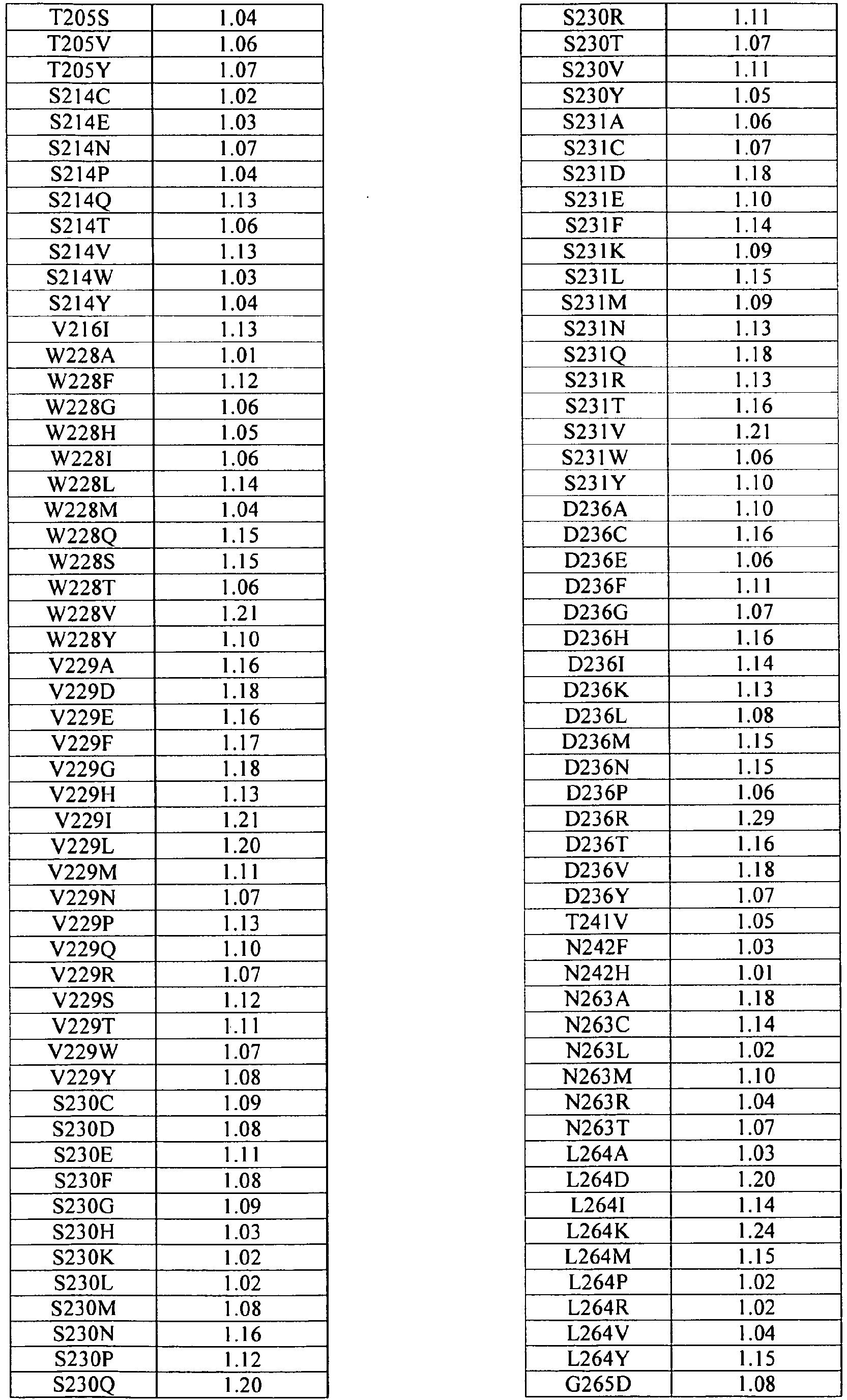 EP2481796A1 - Glucoamylase variants - Google Patents