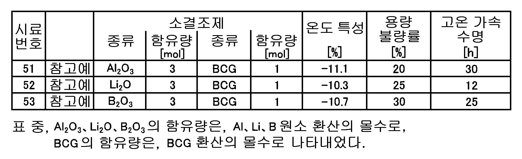 Figure 112006023309524-pat00006
