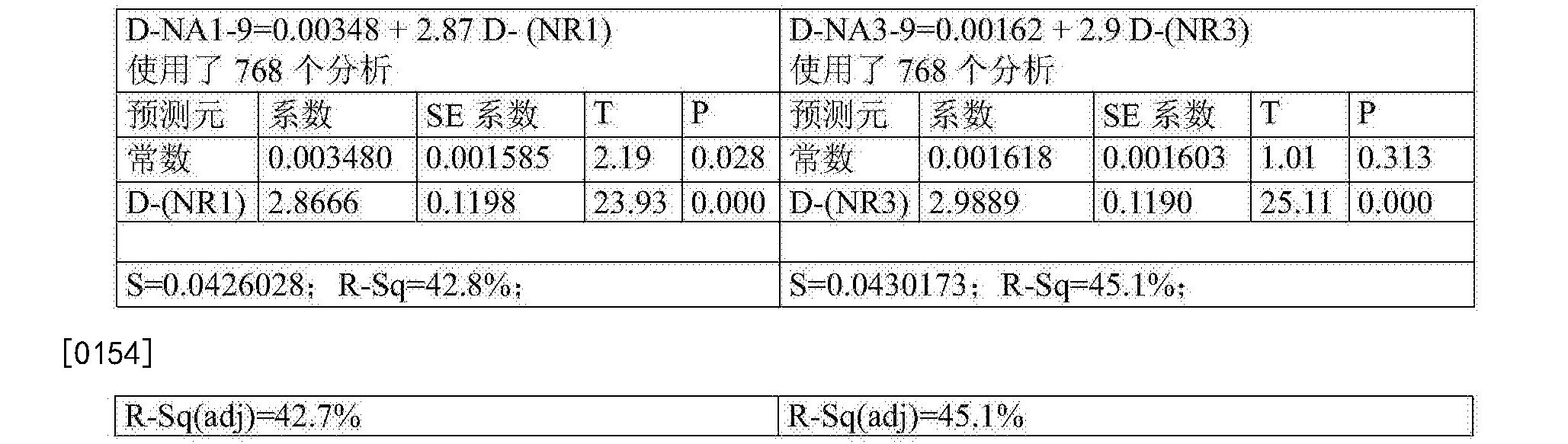 Figure CN105283765BD00281