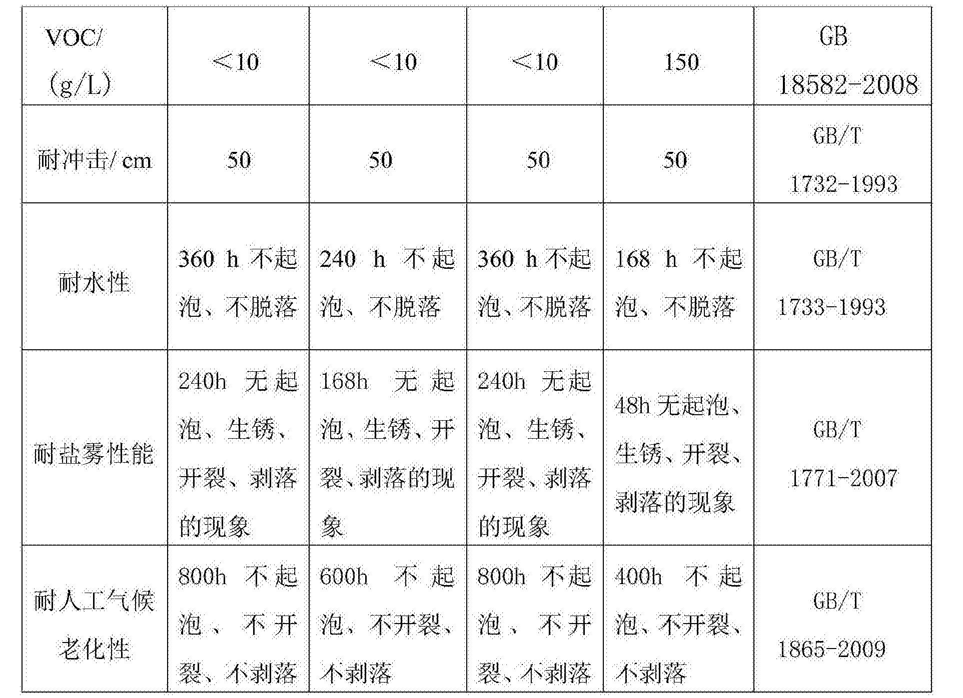 Figure CN107057533AD00071