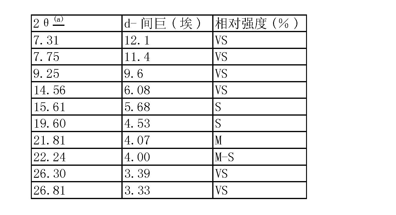 Figure CN101115679BD00161
