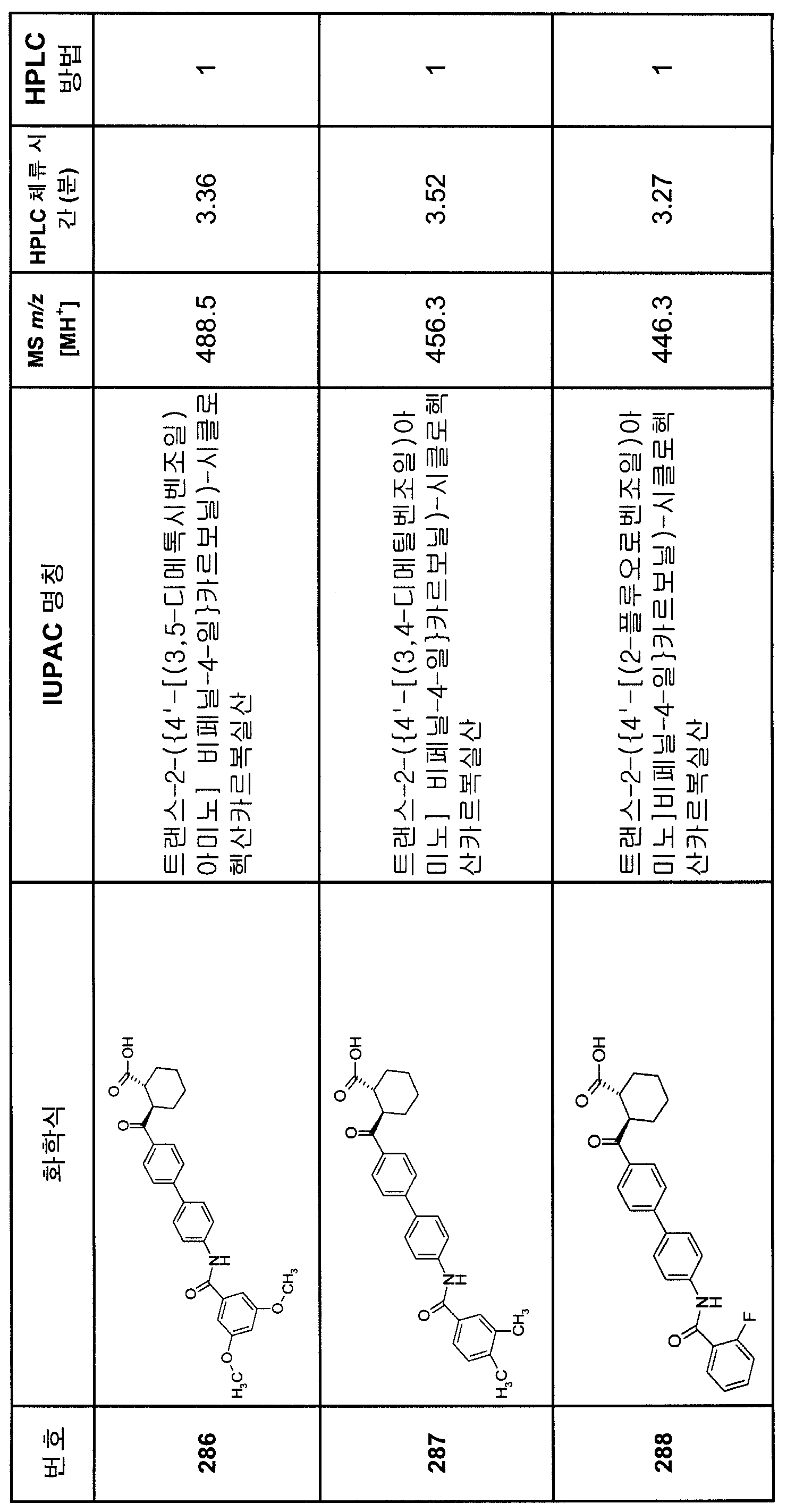 Figure 112007082249387-PCT00232