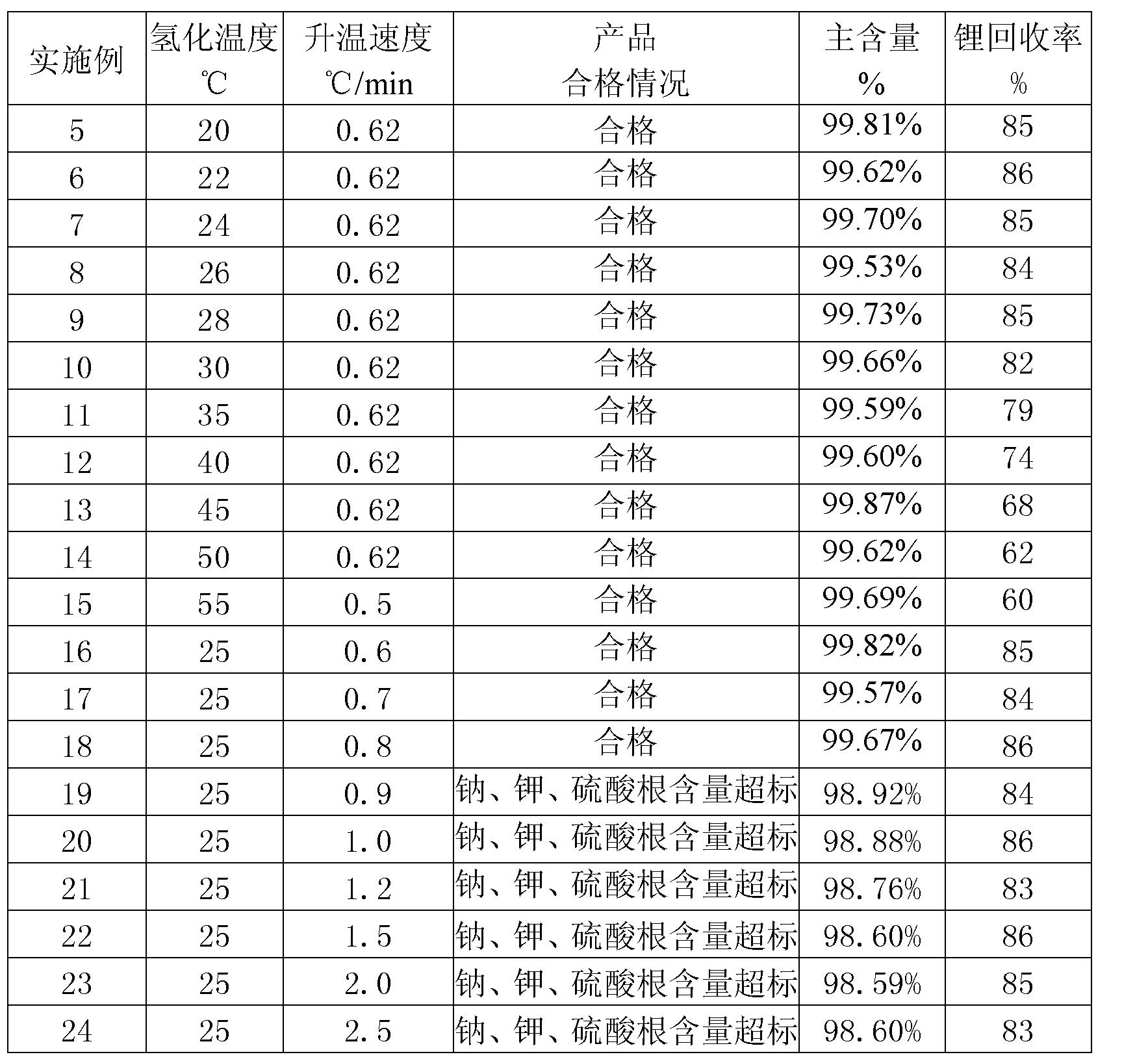 Figure CN102531002BD00091