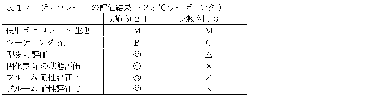 Figure JPOXMLDOC01-appb-T000017