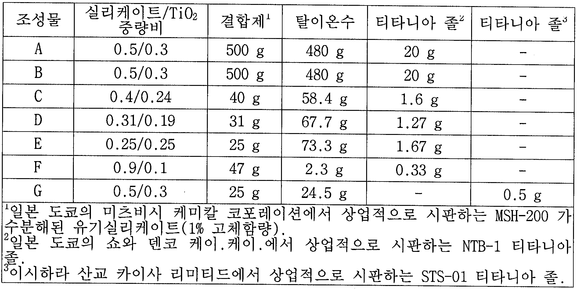 Figure 112006095663065-pct00004