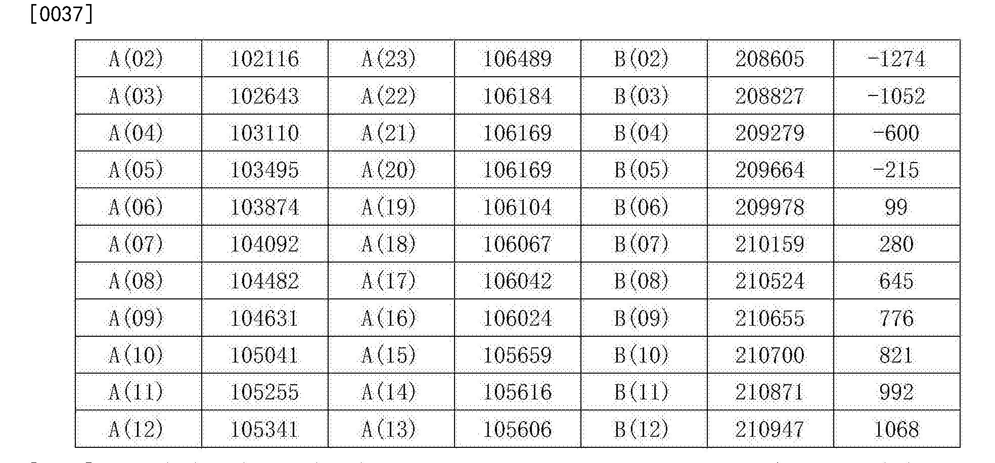 Figure CN106058279AD00071