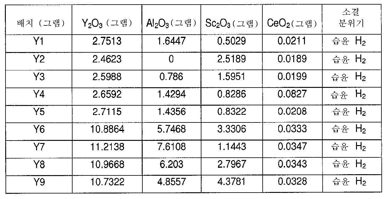 Figure 112012089012636-pct00001