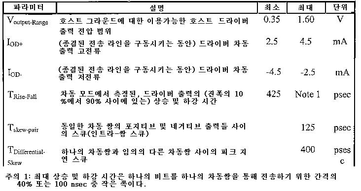 Figure 112006045419036-PCT00003