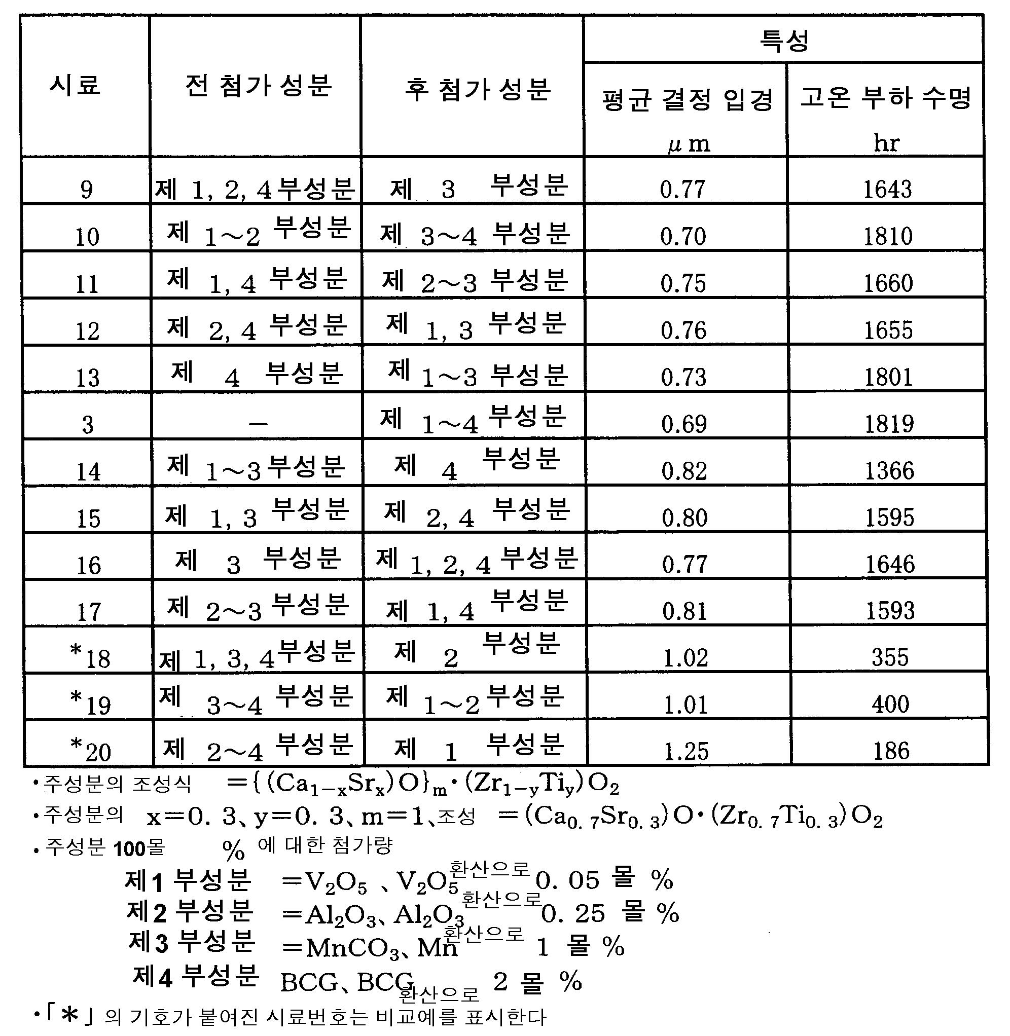 Figure 112004055717711-pat00002