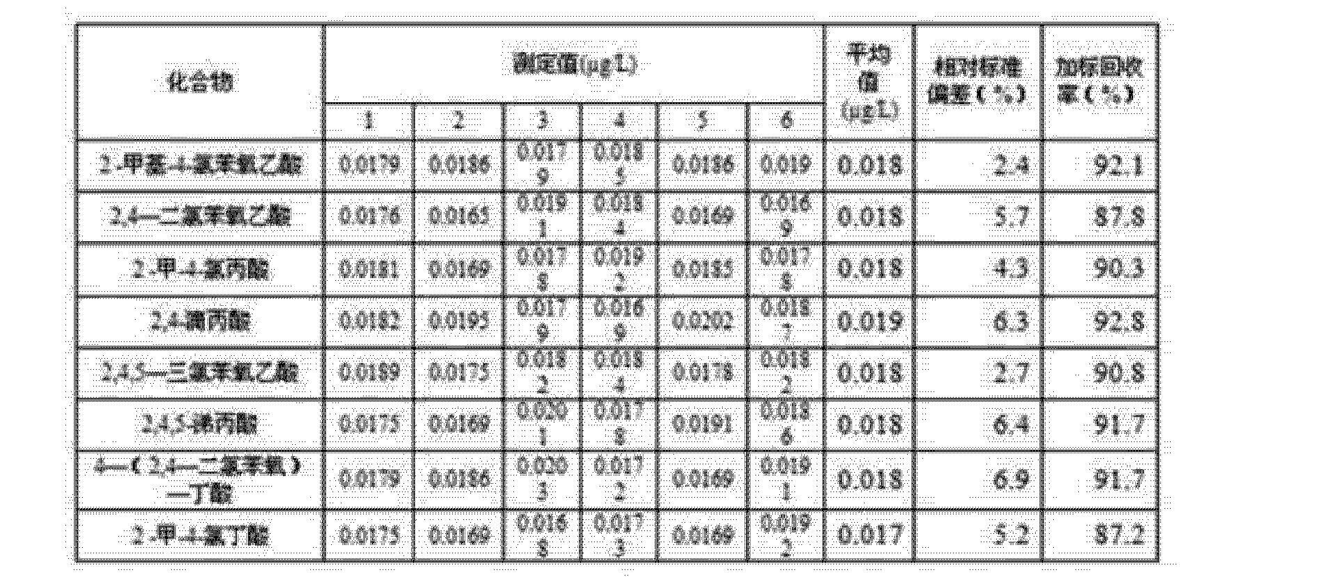 Figure CN103226138BD00151