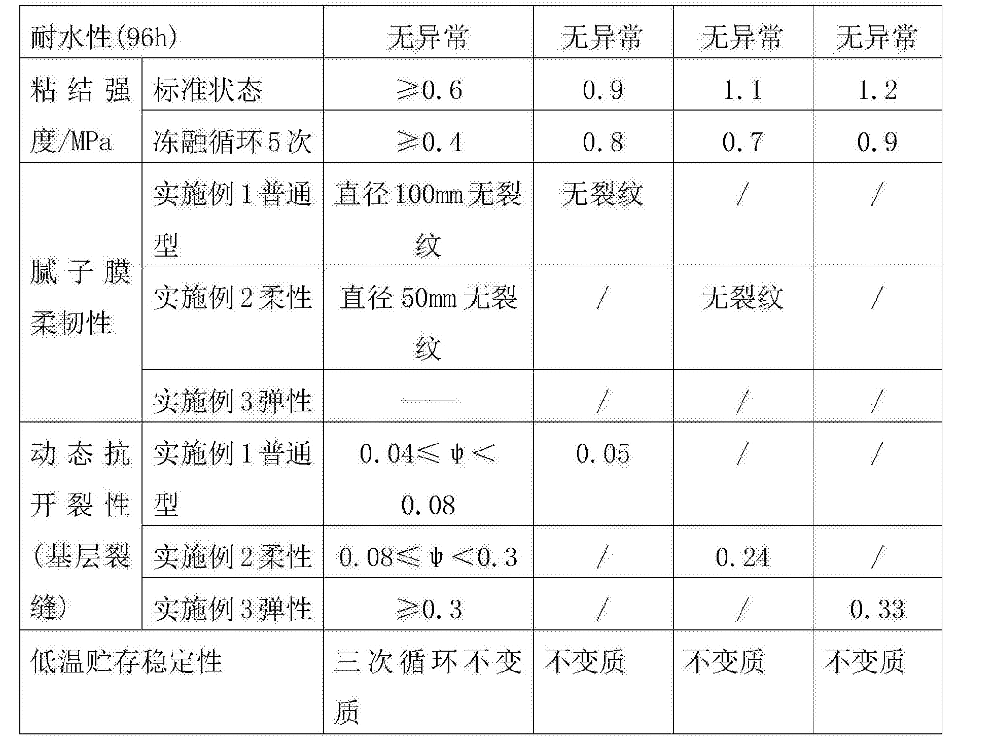 Figure CN106967323AD00081