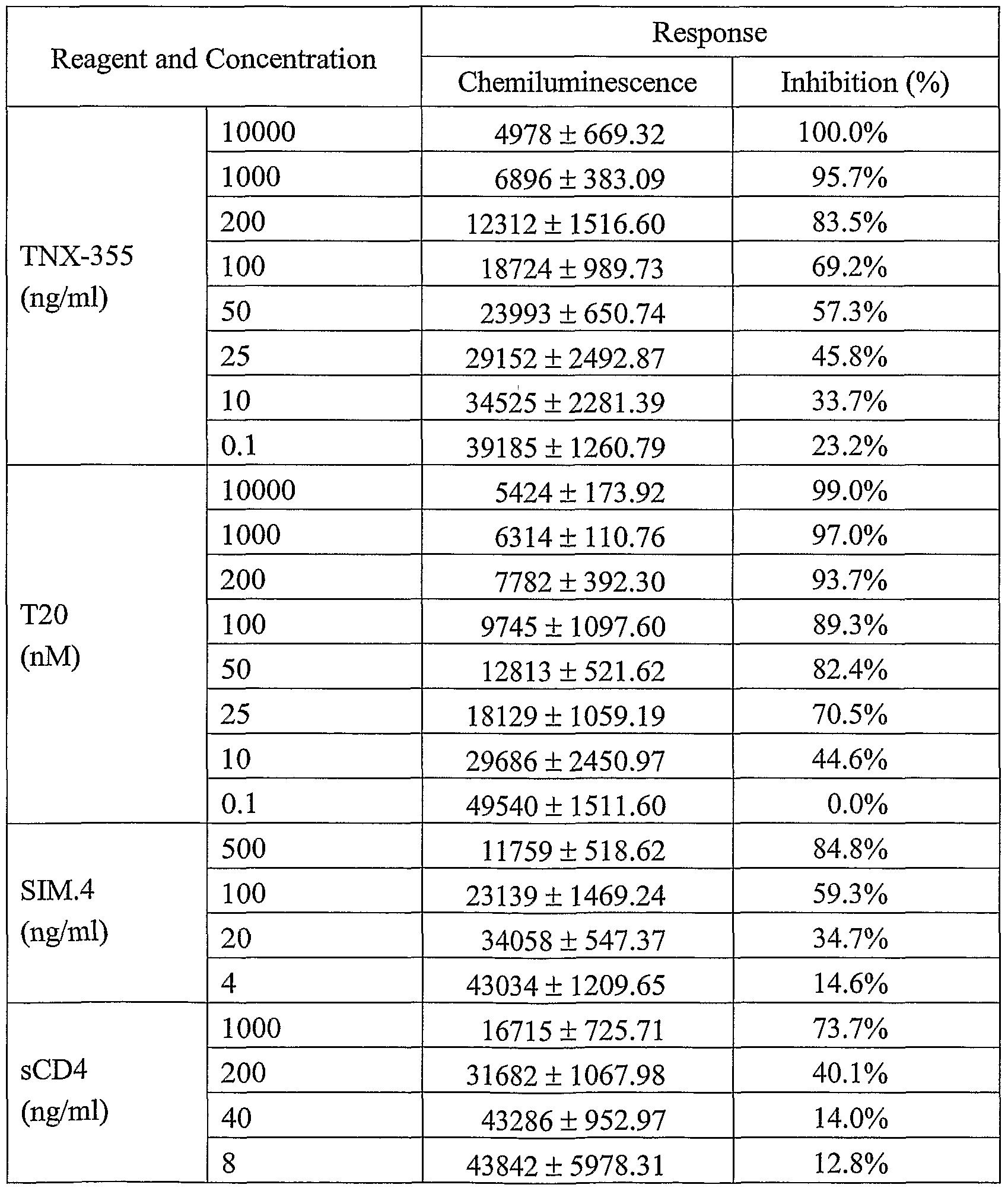WO2005054272A2 - Human immunodeficiency virus entry inhibitor assay