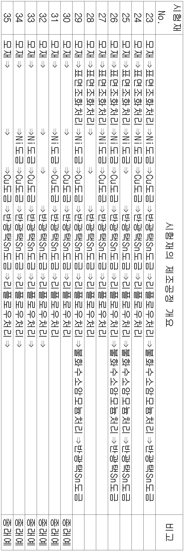 Figure 112008059975658-pat00002