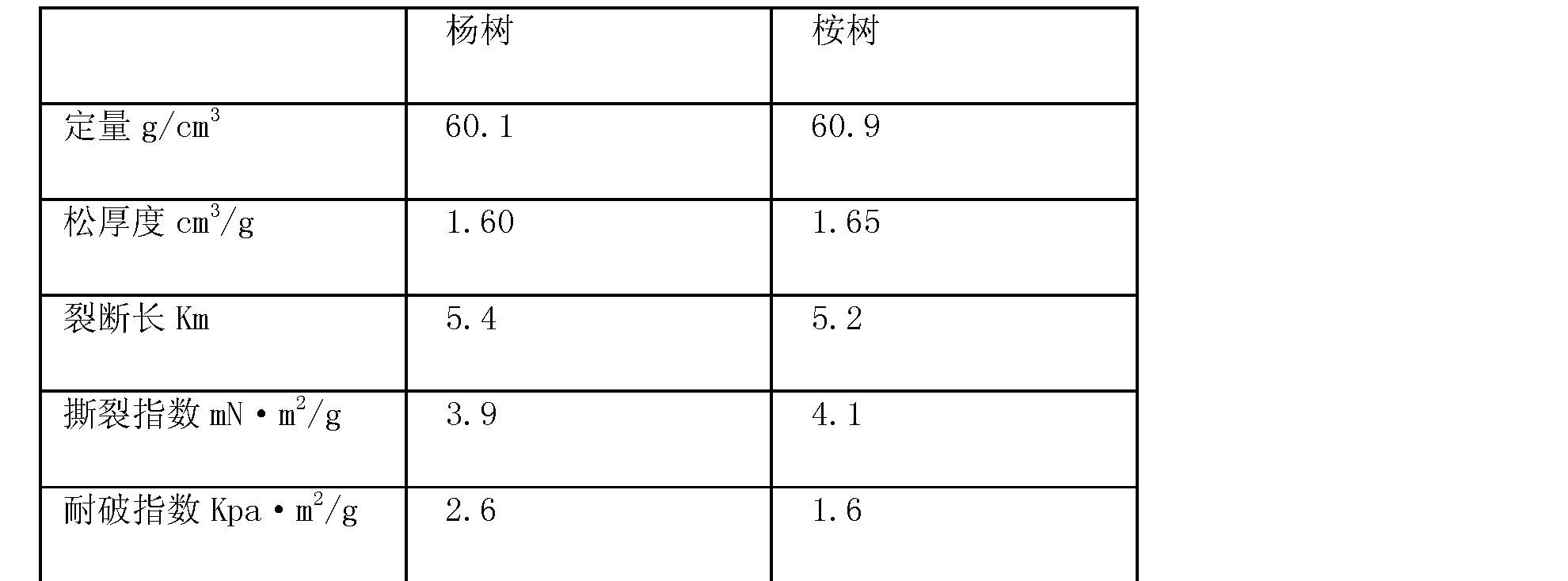 Figure CN101792980BD00061