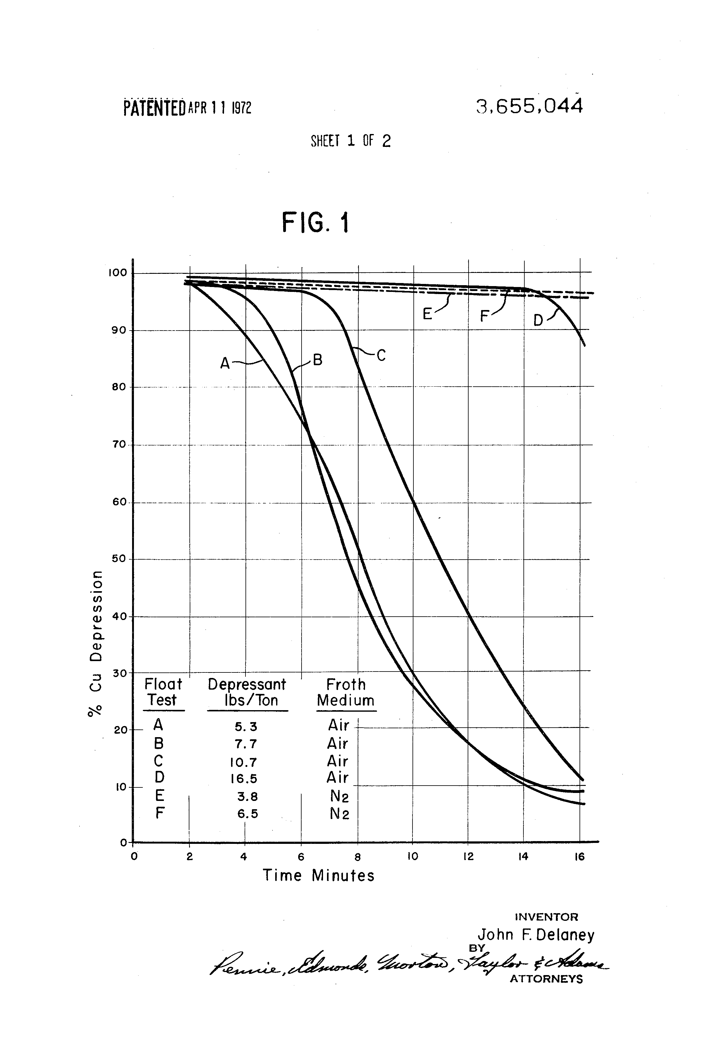 Patente US3655044 - Separation of molybdenum sulfide from