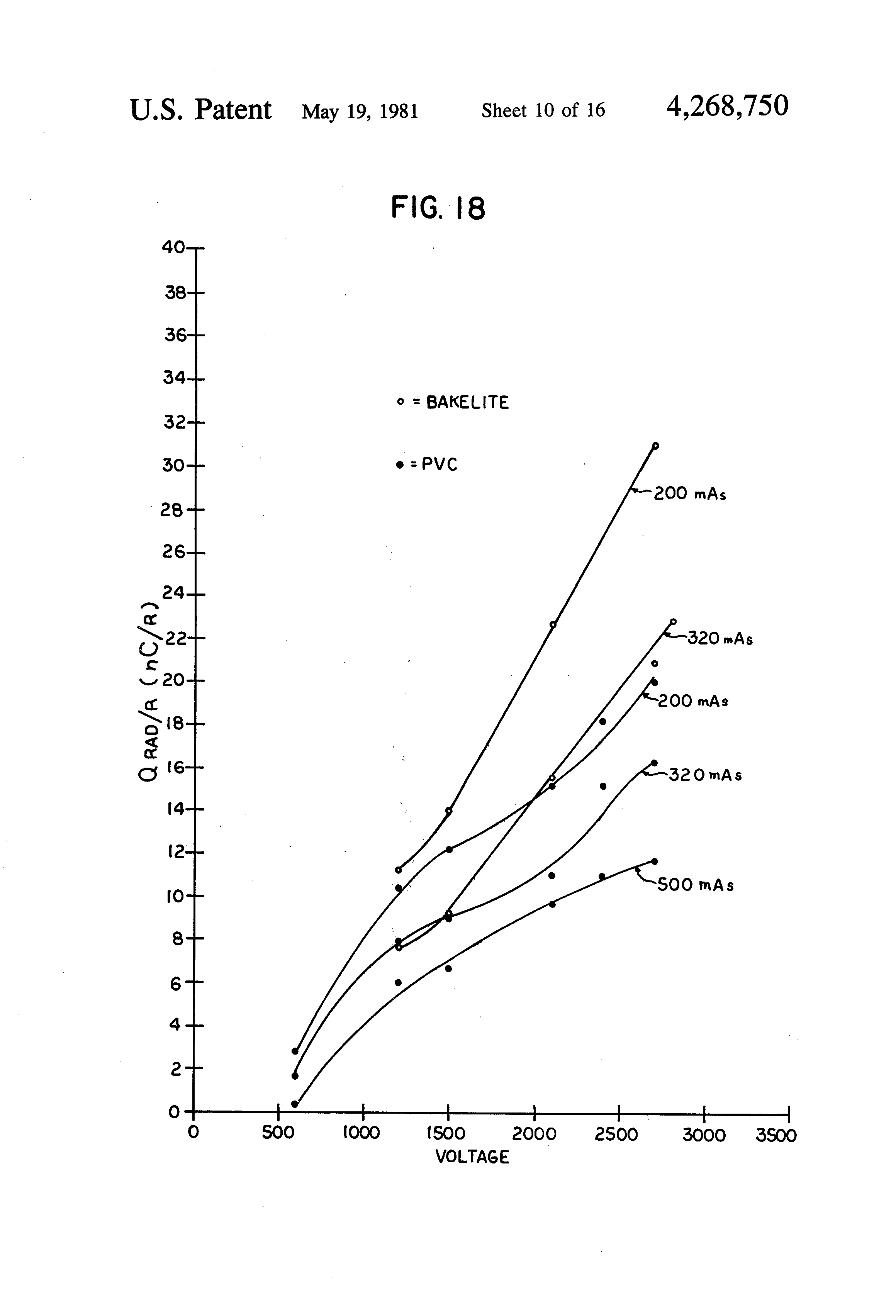 Radiation exposure dating