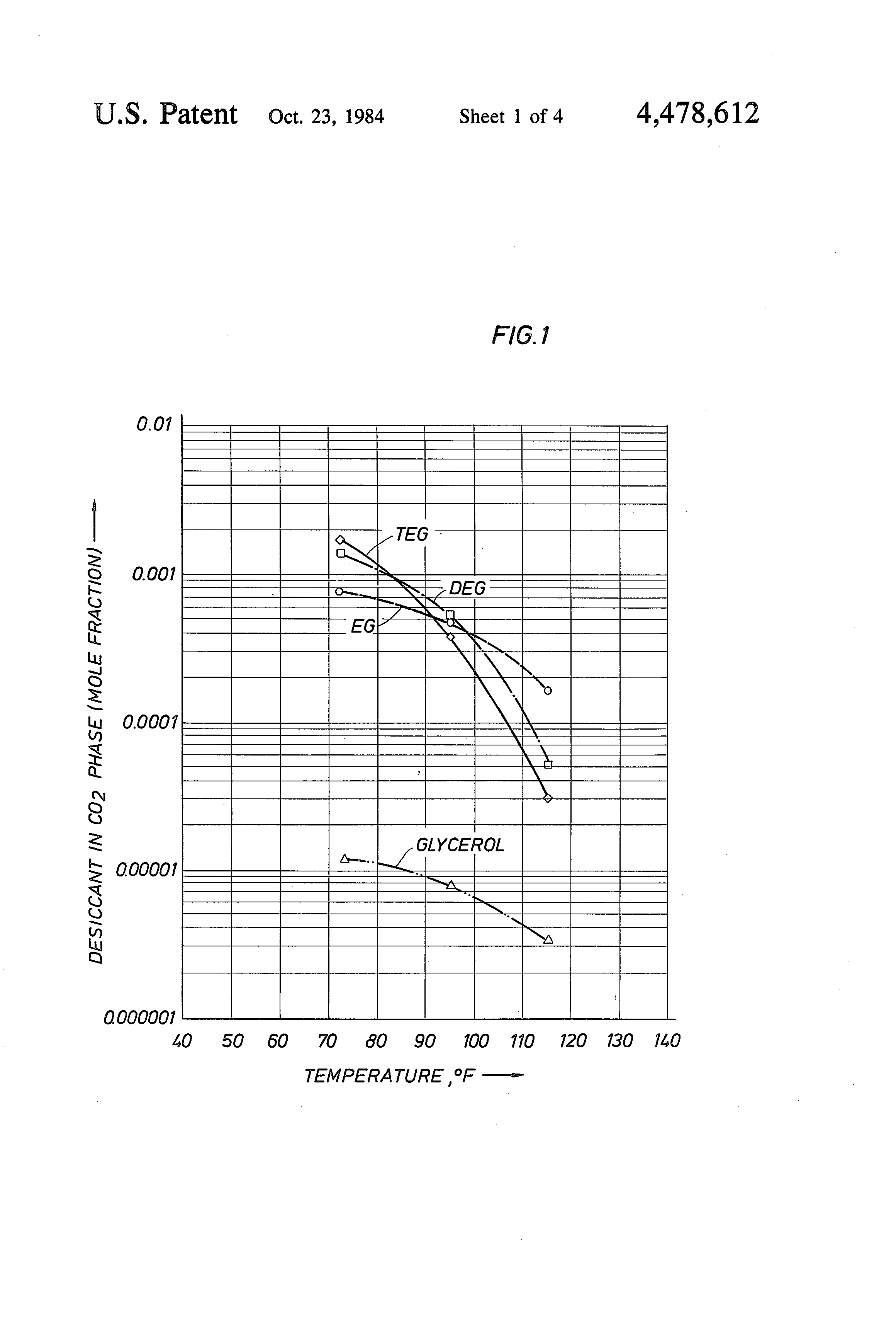 Patent US Drying substantially supercritical CO2 with