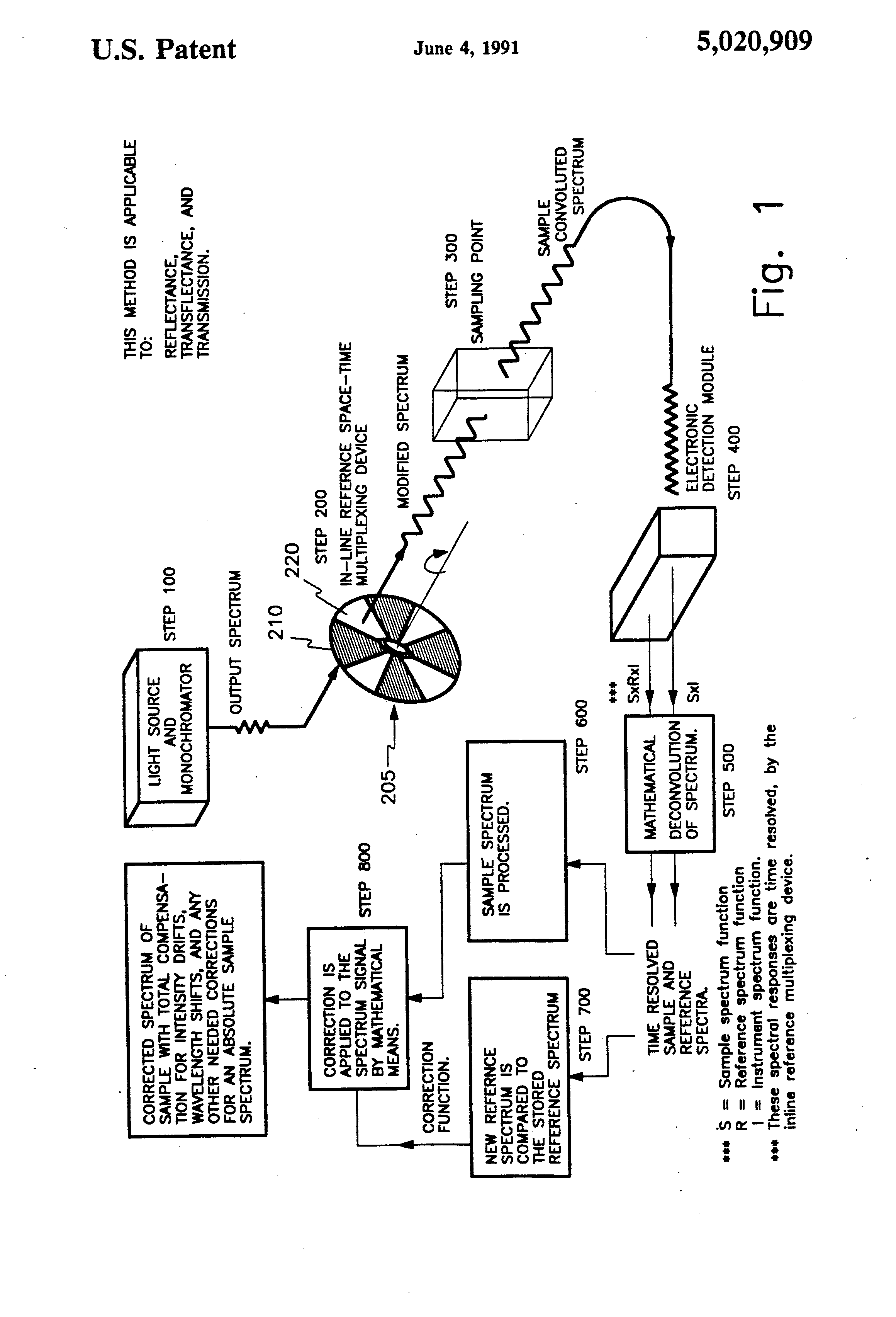 Line Drawing Method Ethics : Patent us  quot in line spectral reference method for