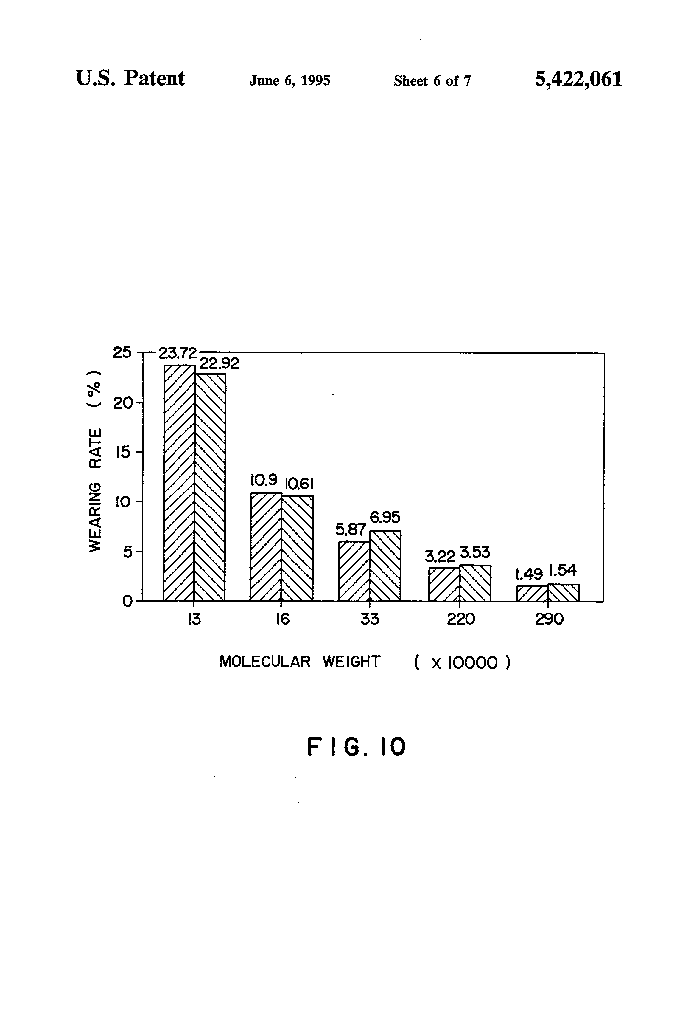 U Molecular Weight Patent US5422061 - Met...