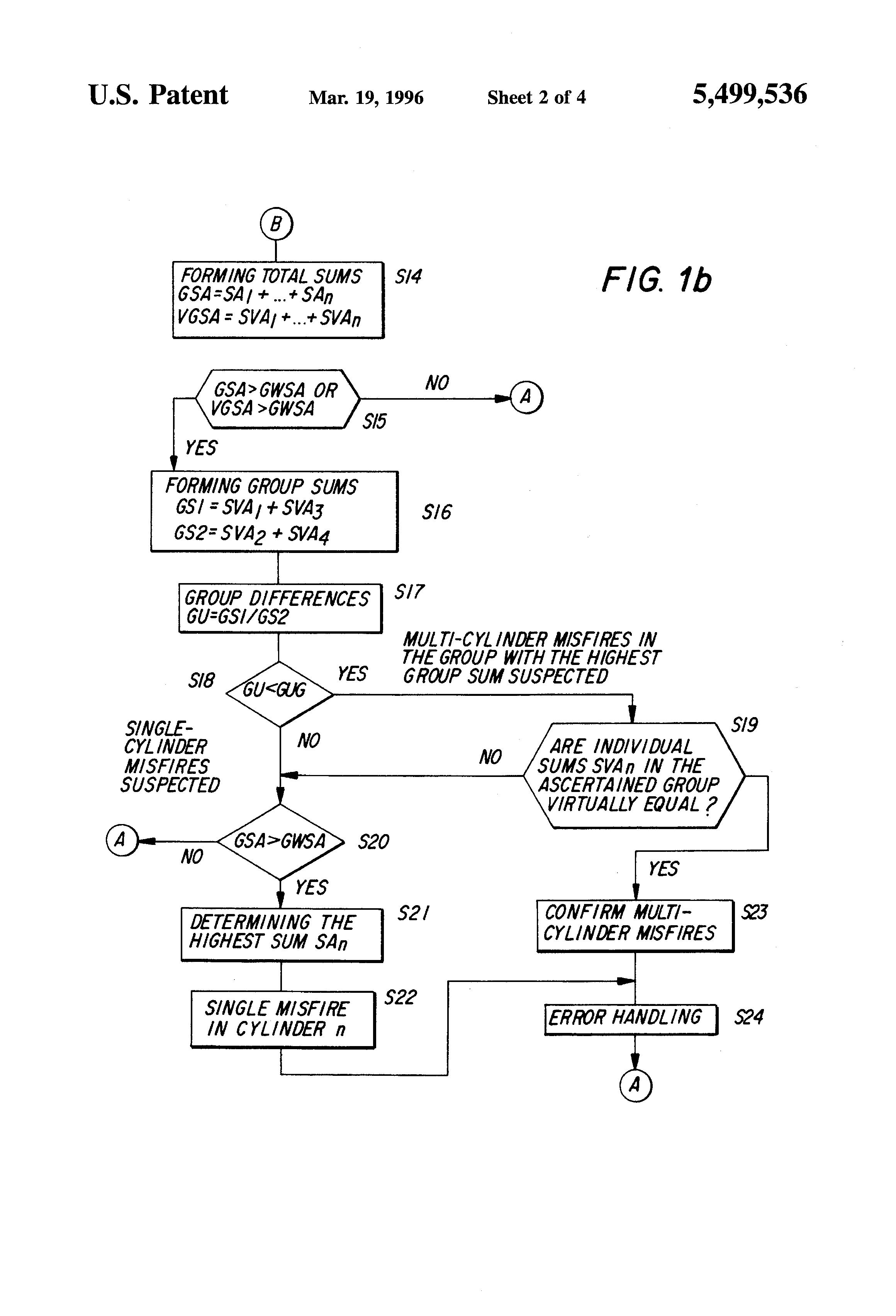 براءة الاختراع US5499536 - Method for detecting combustion