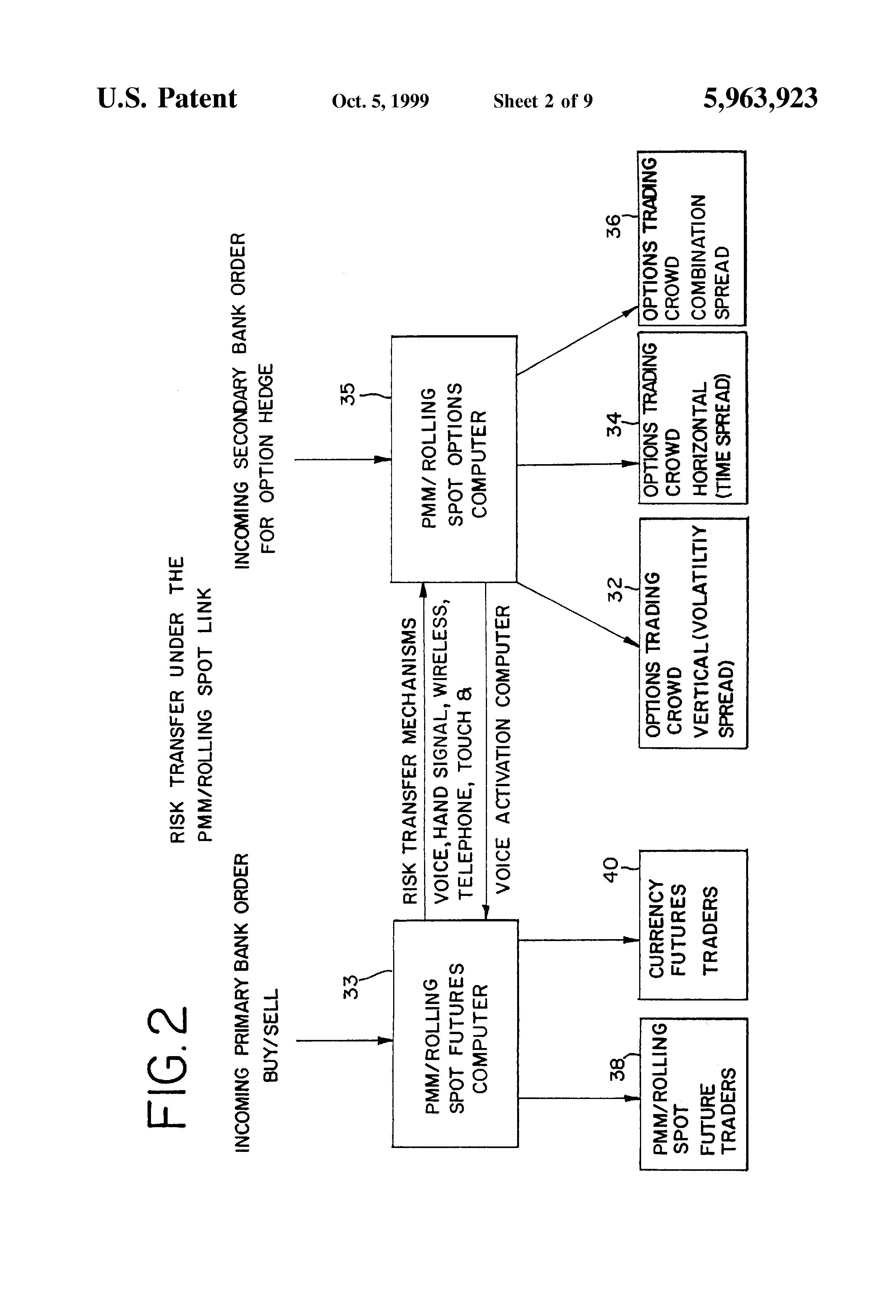 Bi-directional options trade